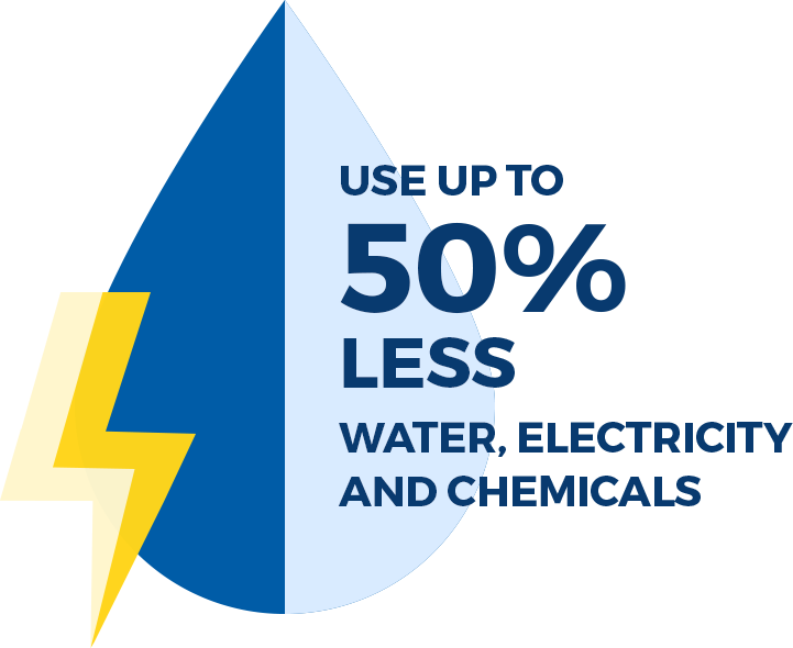 50% less water, chemicals, and electricity